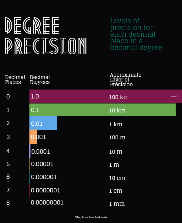 Decimal Degrees